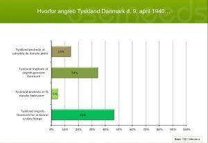 National Videncenter for Historie- og Kulturarvsformidling har undersøgt danskerne viden om 9. april 1940. Resultaterne er en blanding af de forventelige og noget overraskende.